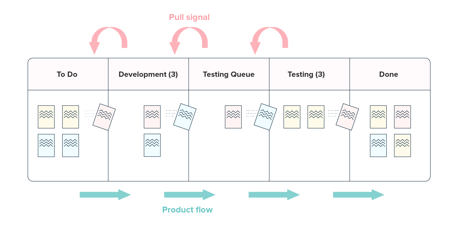Queue states in a Kanban Pull System