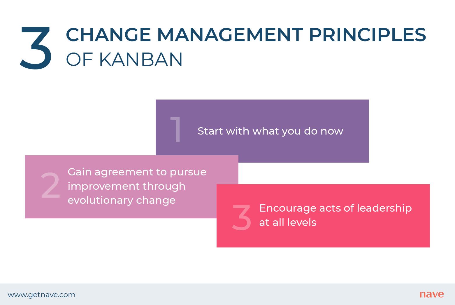 The three change management principles of Kanban